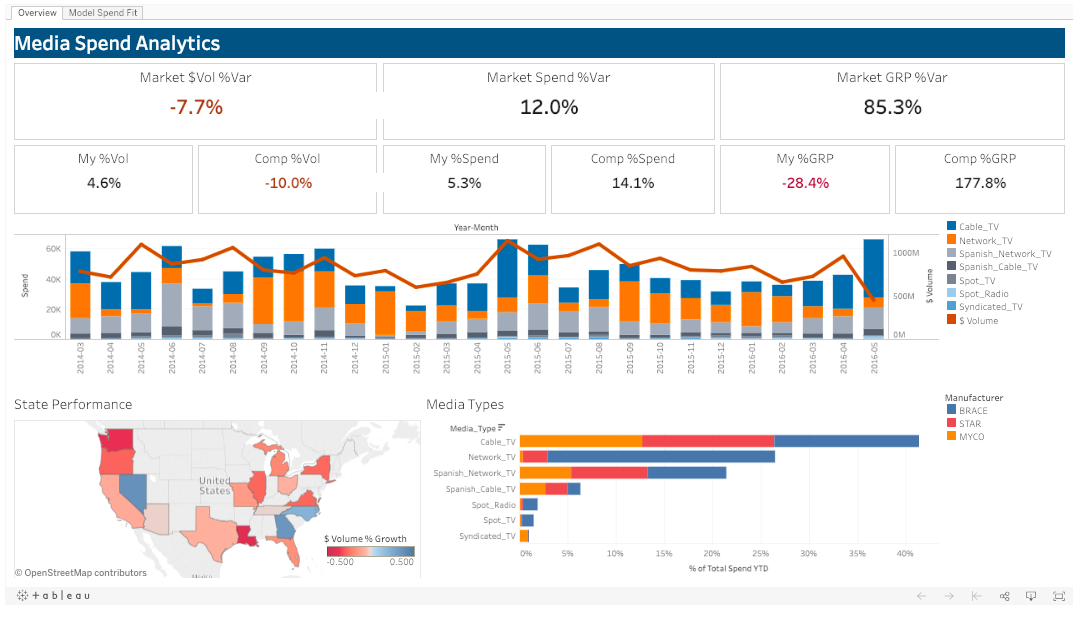 Tableau Marketing ROI data dashboard