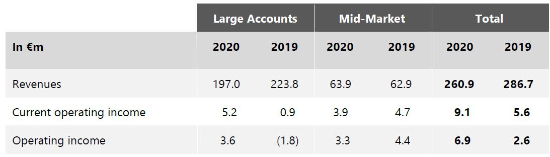 Income Keyrus 2020